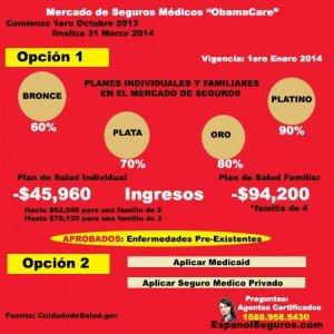 Mercado de Seguros Médicos en Miami
